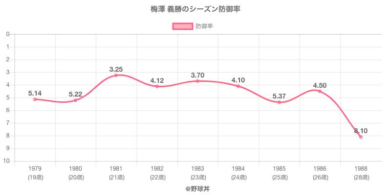 梅澤 義勝のシーズン防御率