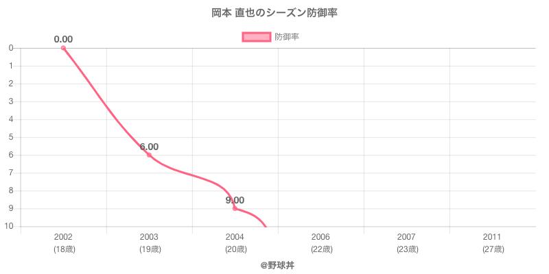 岡本 直也のシーズン防御率
