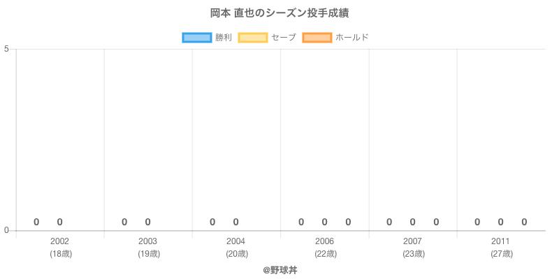 #岡本 直也のシーズン投手成績