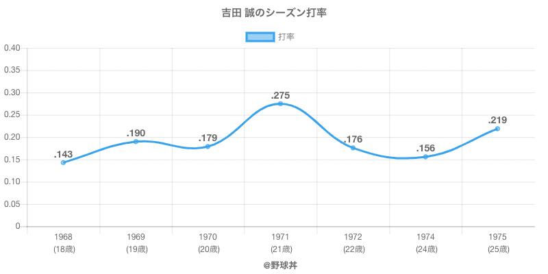 吉田 誠のシーズン打率