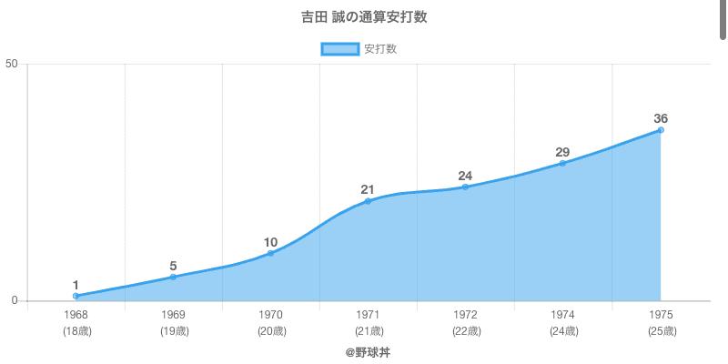 #吉田 誠の通算安打数