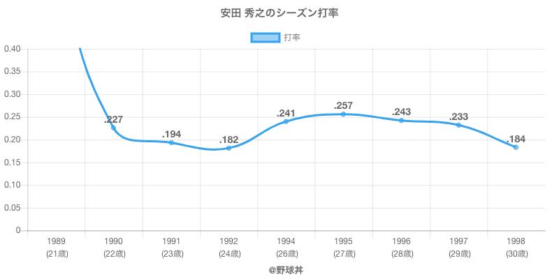 安田 秀之のシーズン打率