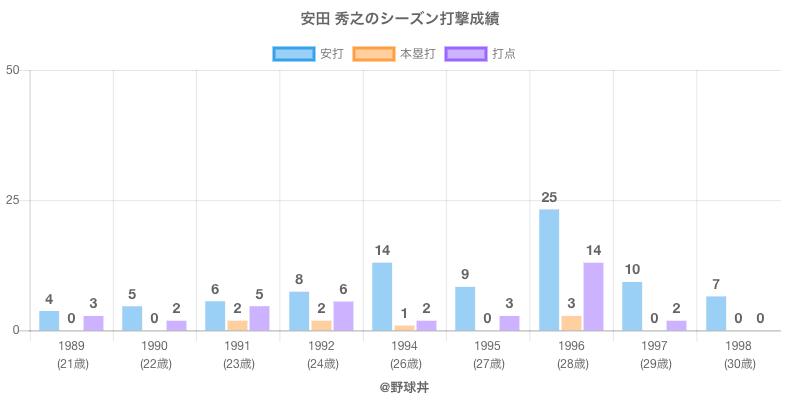 #安田 秀之のシーズン打撃成績