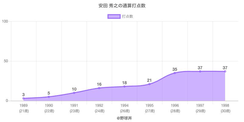 #安田 秀之の通算打点数