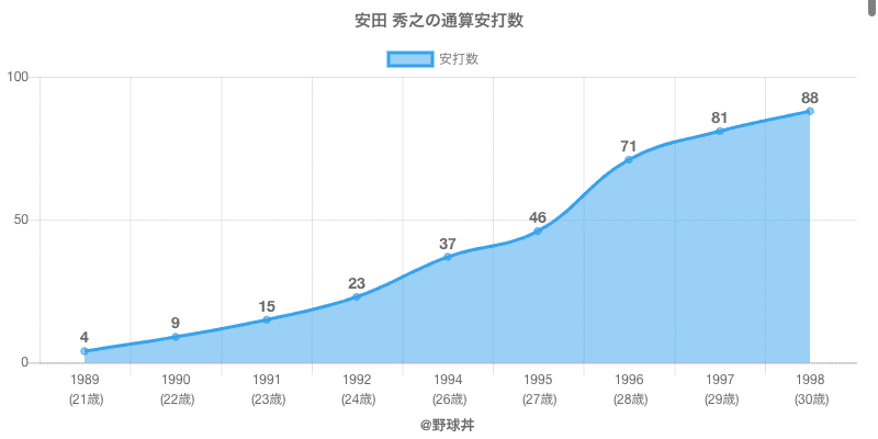 #安田 秀之の通算安打数
