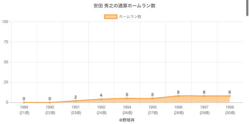 #安田 秀之の通算ホームラン数