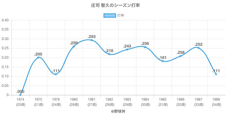 庄司 智久のシーズン打率