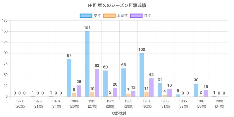 #庄司 智久のシーズン打撃成績