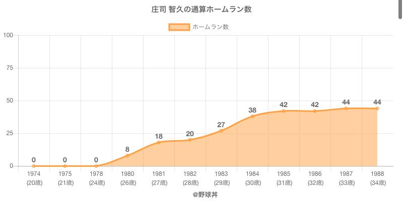 #庄司 智久の通算ホームラン数