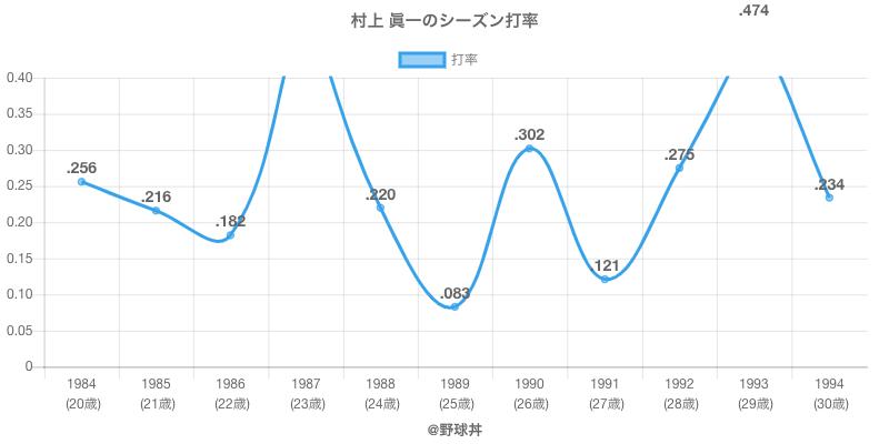 村上 眞一のシーズン打率