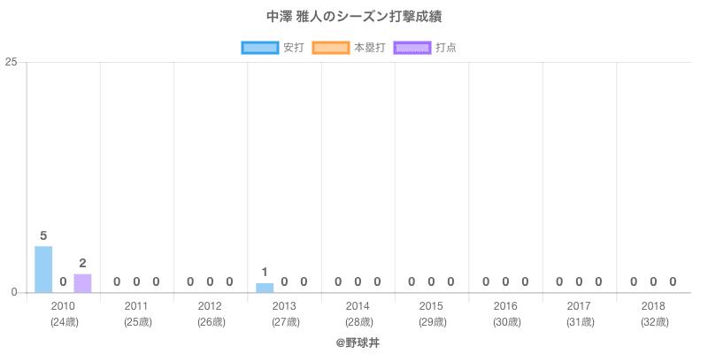 #中澤 雅人のシーズン打撃成績