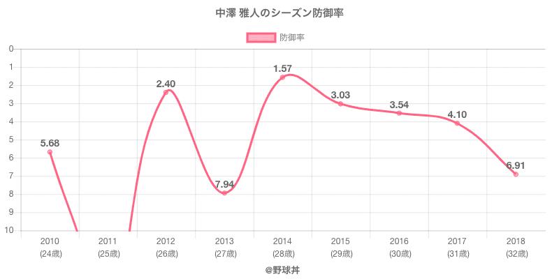 中澤 雅人のシーズン防御率
