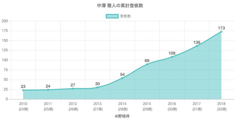 #中澤 雅人の累計登板数