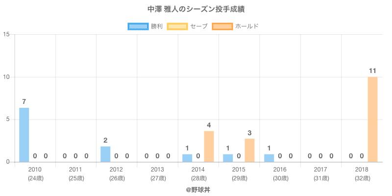 #中澤 雅人のシーズン投手成績