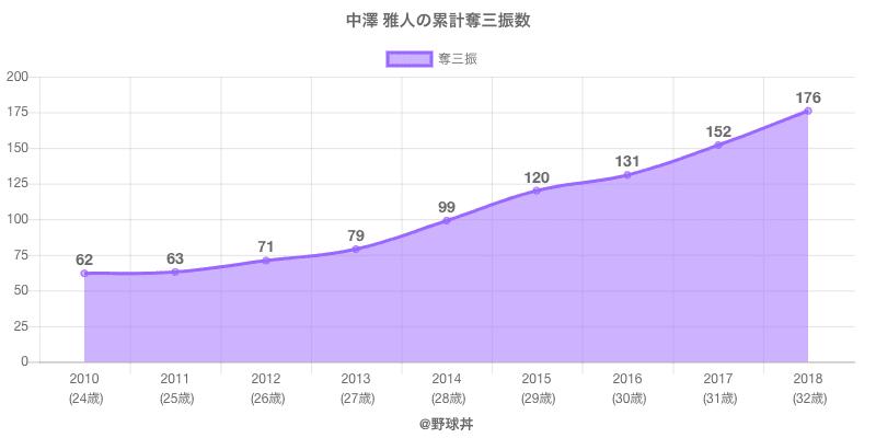 #中澤 雅人の累計奪三振数