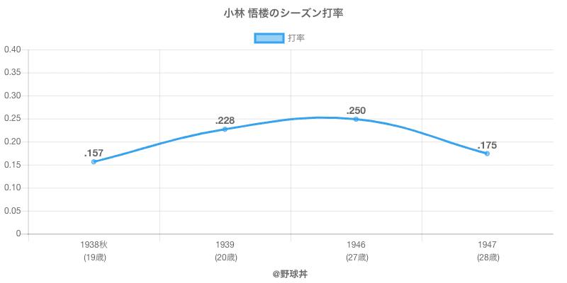 小林 悟楼のシーズン打率