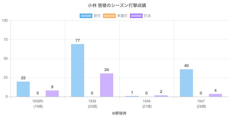 #小林 悟楼のシーズン打撃成績