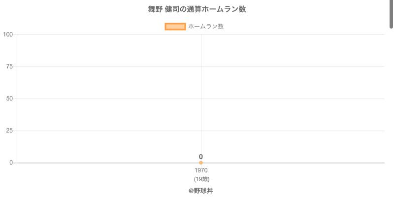 #舞野 健司の通算ホームラン数