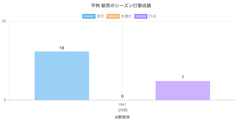#平桝 敏男のシーズン打撃成績