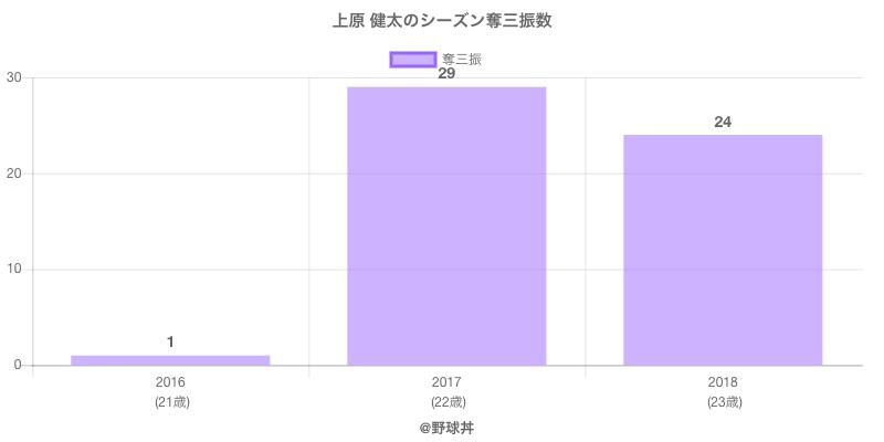 #上原 健太のシーズン奪三振数