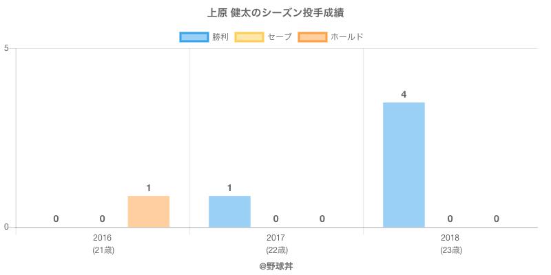 #上原 健太のシーズン投手成績