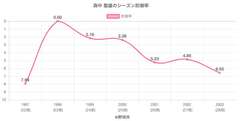 森中 聖雄のシーズン防御率