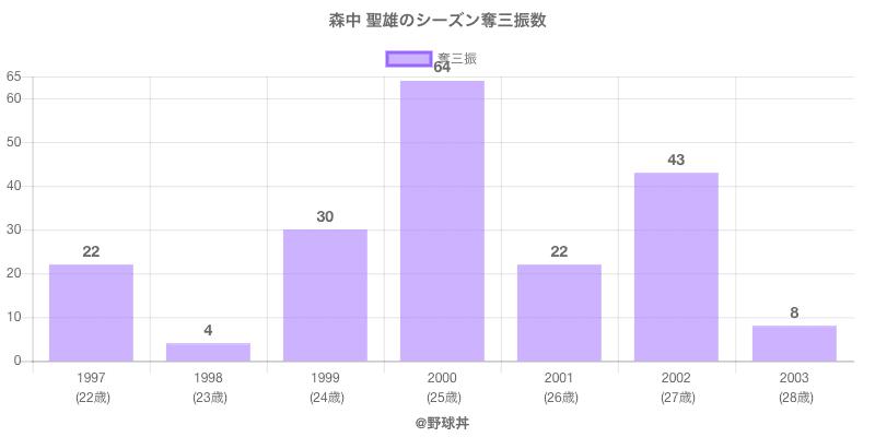 #森中 聖雄のシーズン奪三振数