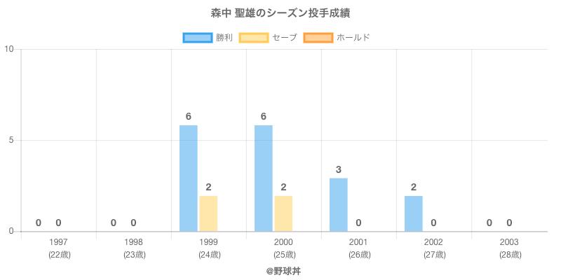 #森中 聖雄のシーズン投手成績