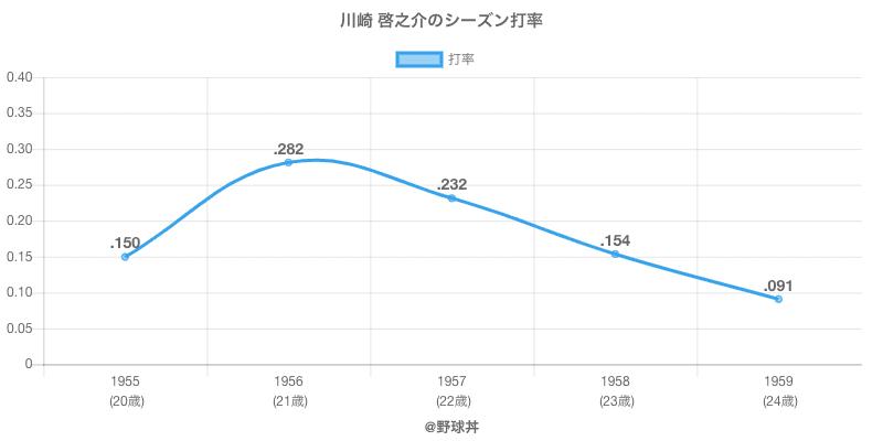 川崎 啓之介のシーズン打率