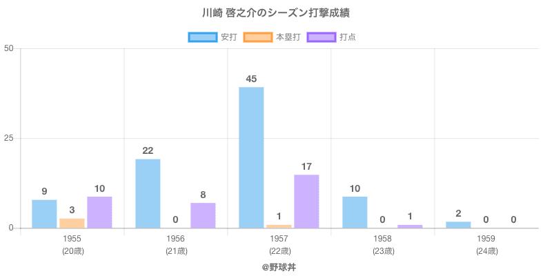 #川崎 啓之介のシーズン打撃成績