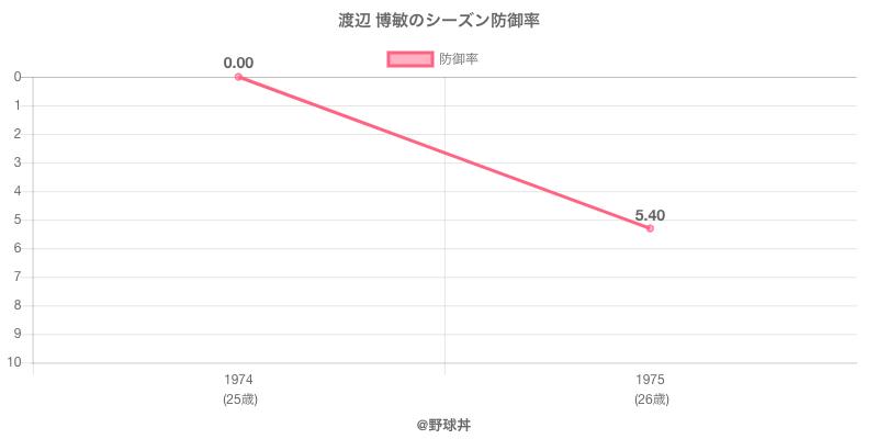 渡辺 博敏のシーズン防御率