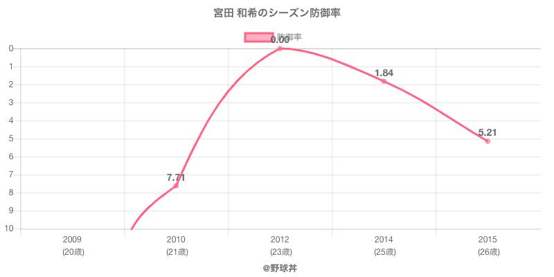 宮田 和希のシーズン防御率