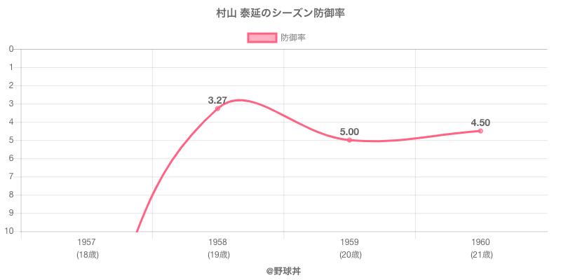 村山 泰延のシーズン防御率