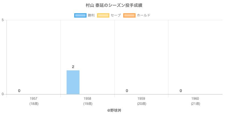 #村山 泰延のシーズン投手成績