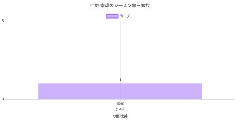 #辻原 幸雄のシーズン奪三振数