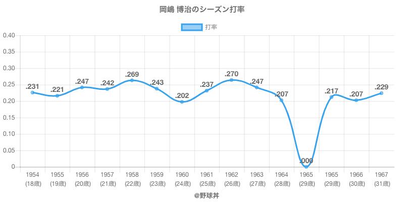 岡嶋 博治のシーズン打率