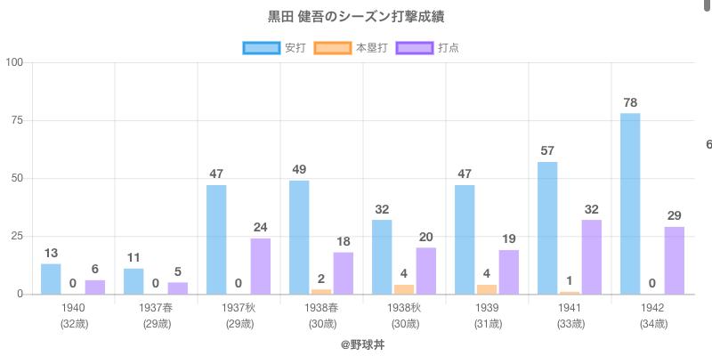 #黒田 健吾のシーズン打撃成績