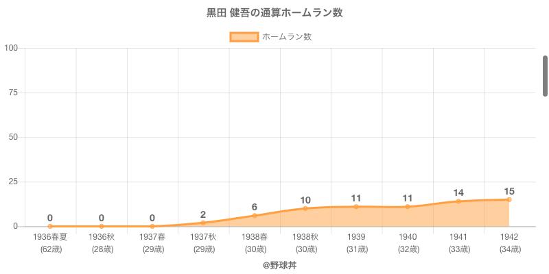 #黒田 健吾の通算ホームラン数