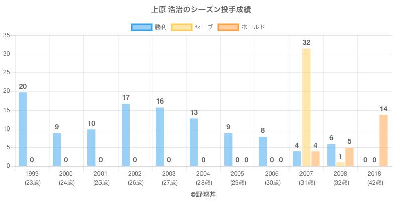#上原 浩治のシーズン投手成績
