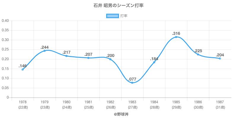 石井 昭男のシーズン打率