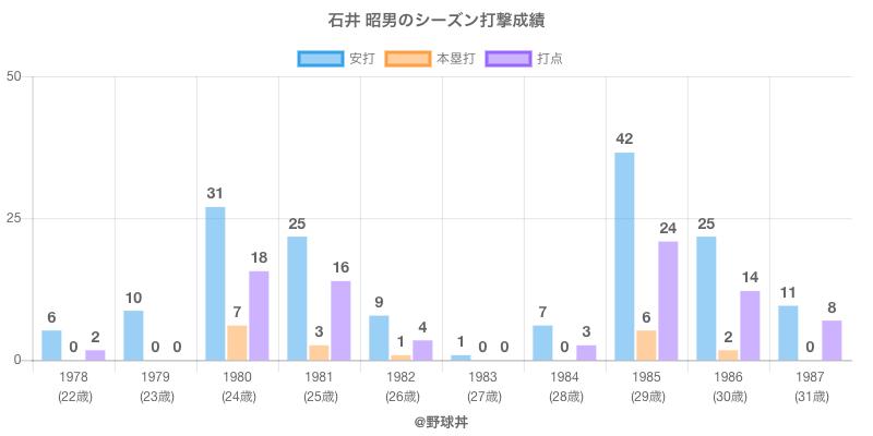 #石井 昭男のシーズン打撃成績