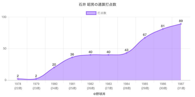 #石井 昭男の通算打点数
