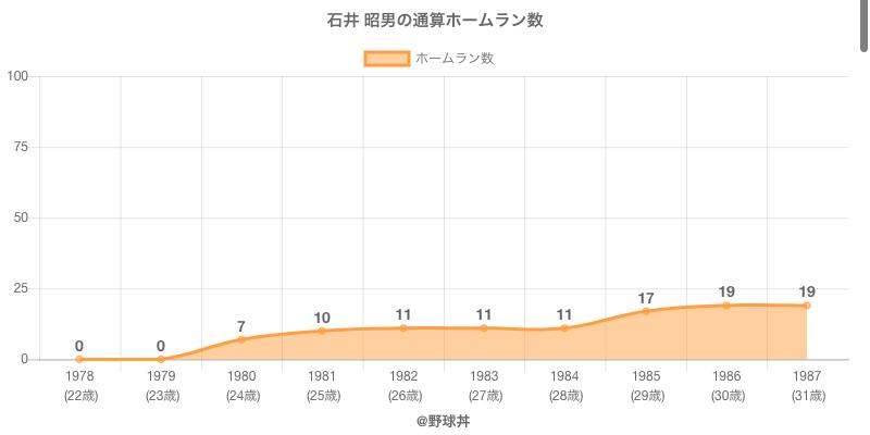 #石井 昭男の通算ホームラン数