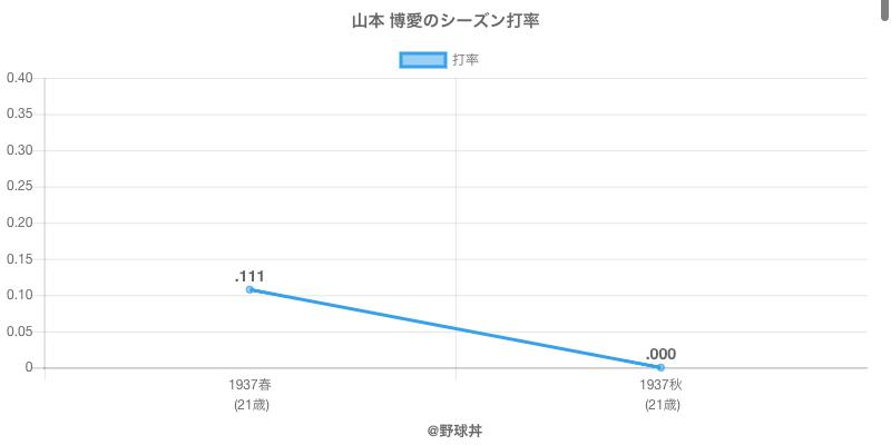 山本 博愛のシーズン打率