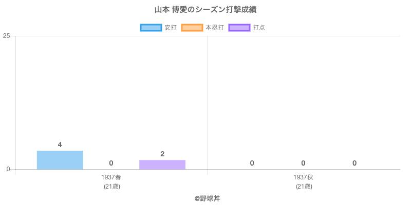 #山本 博愛のシーズン打撃成績