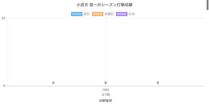 #小武方 信一のシーズン打撃成績