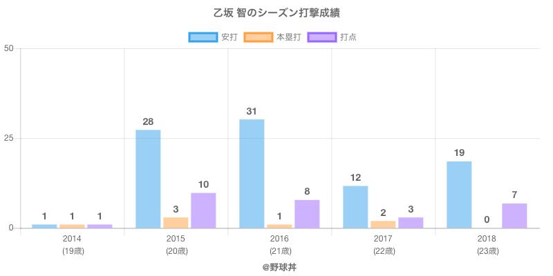 #乙坂 智のシーズン打撃成績