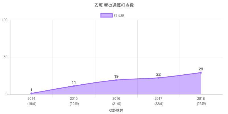 #乙坂 智の通算打点数