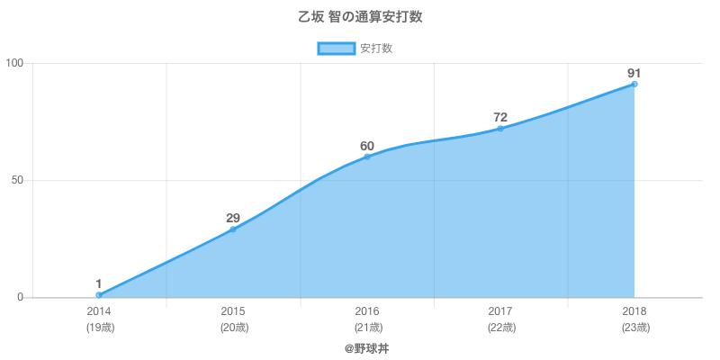 #乙坂 智の通算安打数