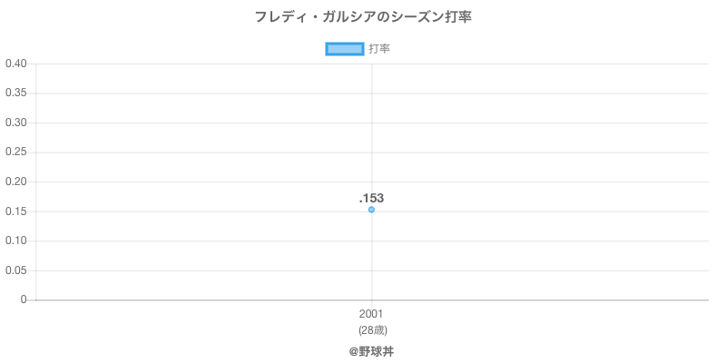 フレディ・ガルシアのシーズン打率